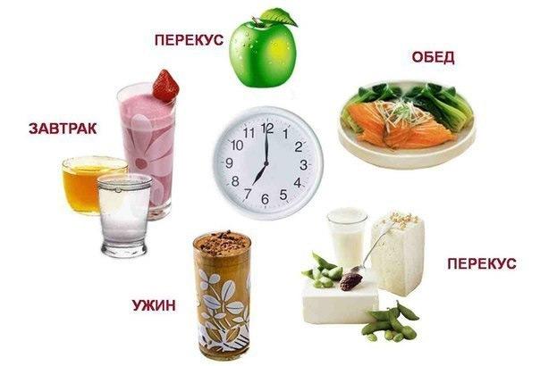 6440db10d844 Режим питания для похудения  с чего начинать и как правильно составить