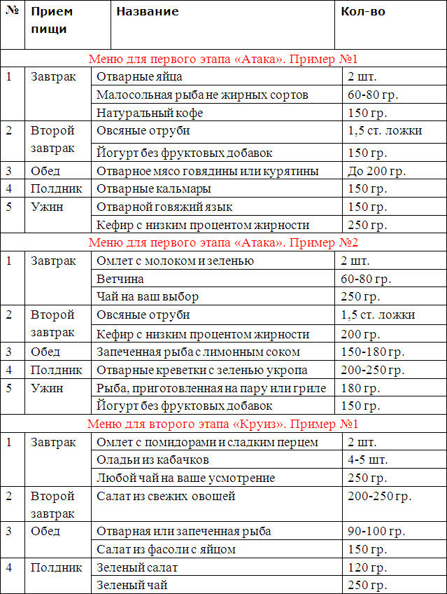Бюджетное меню для диеты дюкана
