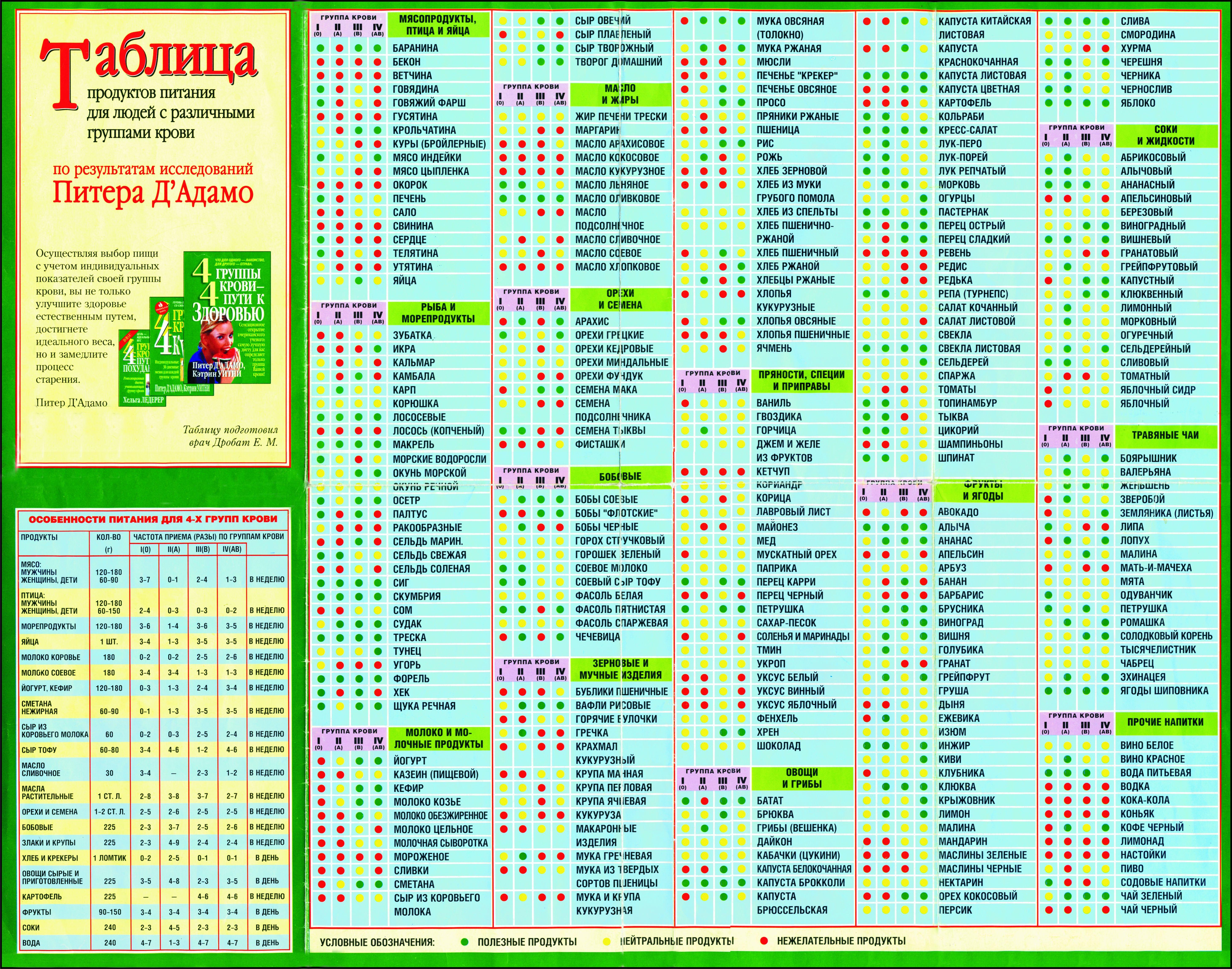 3c55436fb2f9 Диета по группе крови 1 положительная  таблица продуктов для женщин