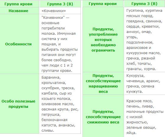 46378e5ff450 Диета по группе крови 3 положительная  таблица продуктов для женщин