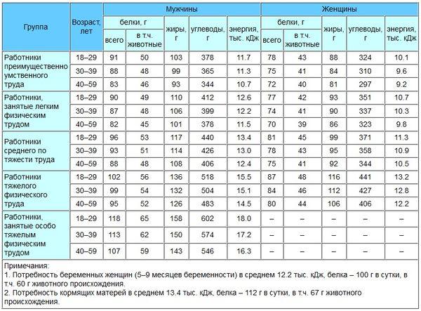 Таблица суточной потребности в килокалориях